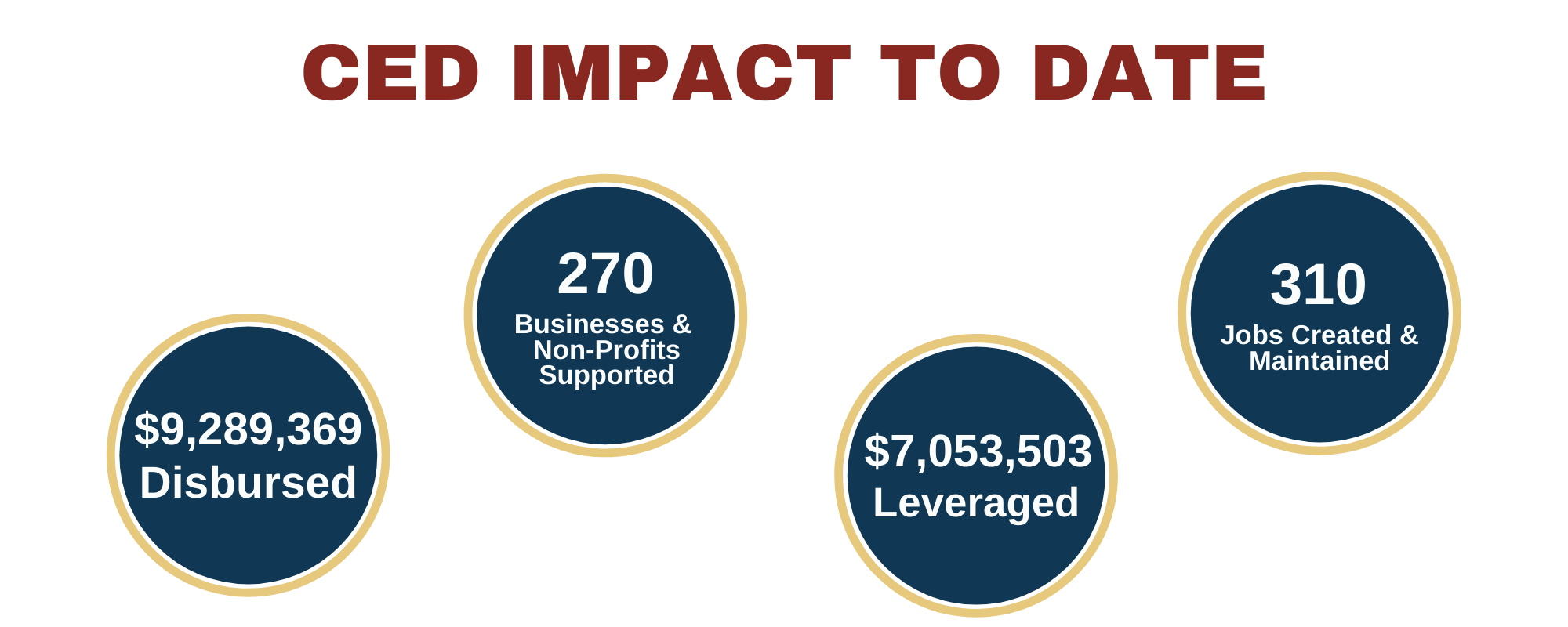 ced impact to date